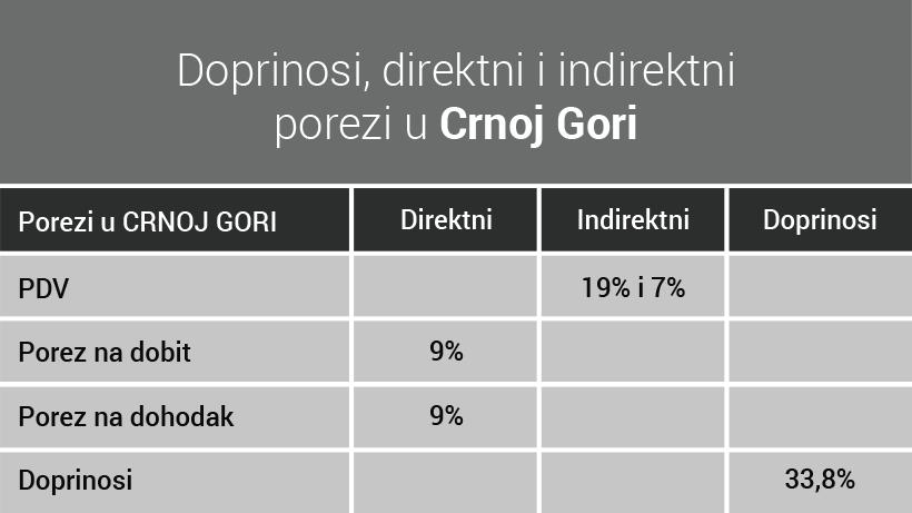 Porezi i doprinosi u Crnoj Gori