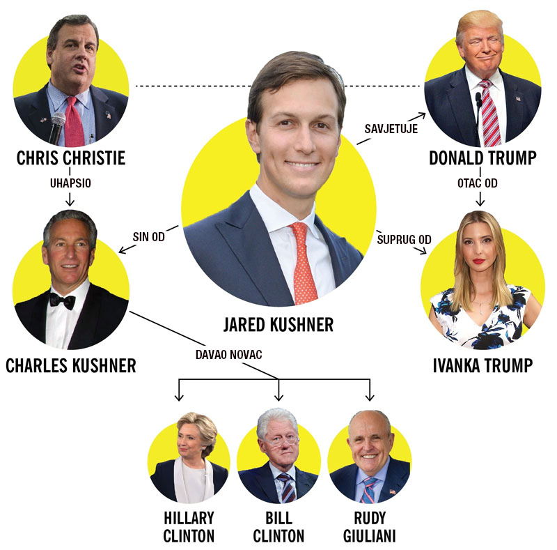 Jared Kushner - Organigram