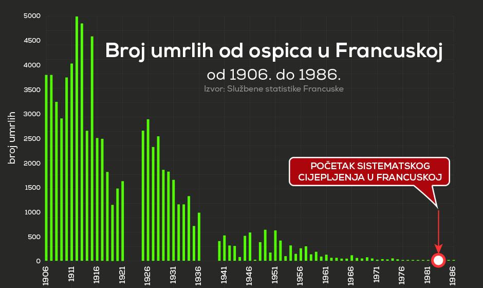 Broj umrlih od ospica u Francuskoj 1953