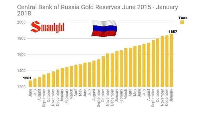 Zlatne rezerve rusija 2018