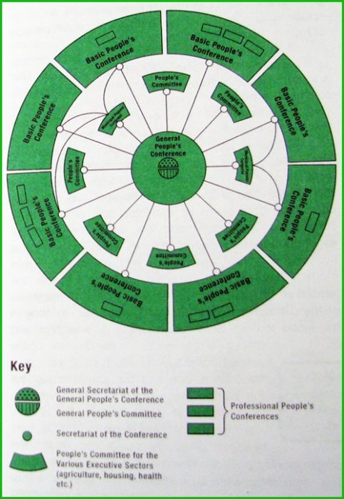 Zakonodavno tijelo Gaddafijeve Libije