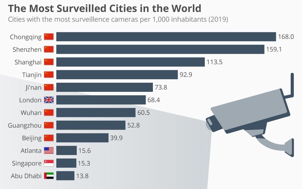 Gradovi u svijetu s najviše kamera na 1000 stanovnika