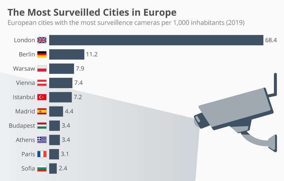 Gradovi u Europi s najviše kamera na 1000 stanovnika