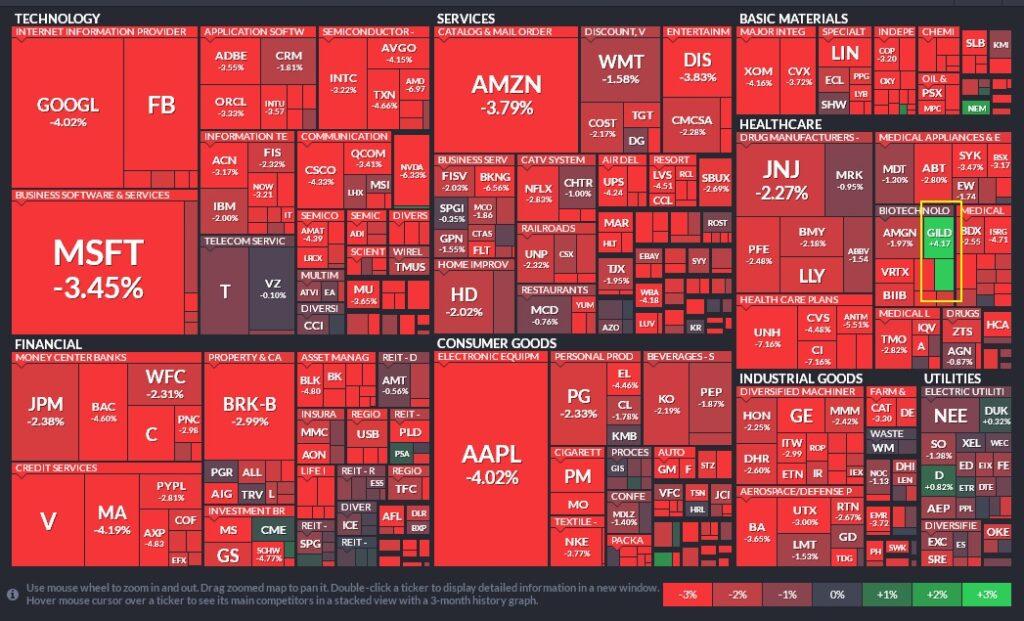 """""""Crvene"""" kompanije od minusa ovog tjedna burzama """"korigiraju"""" svoju vrijednost"""