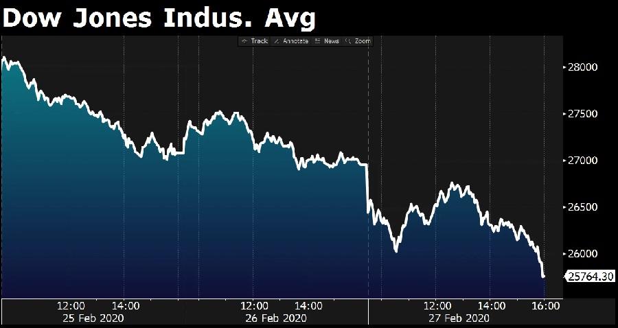 """Dow Jones indeks industrijskih """"kretanja"""" od ponedjeljka do petka"""