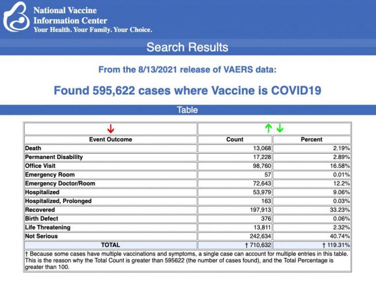 13.000 smrtnih slučajeva, skoro 600.000 štetnih posljedica prijavljenih nakon vakcine protiv COVIDA-19, dok se rasprava zahuktava zbog treće doze 1